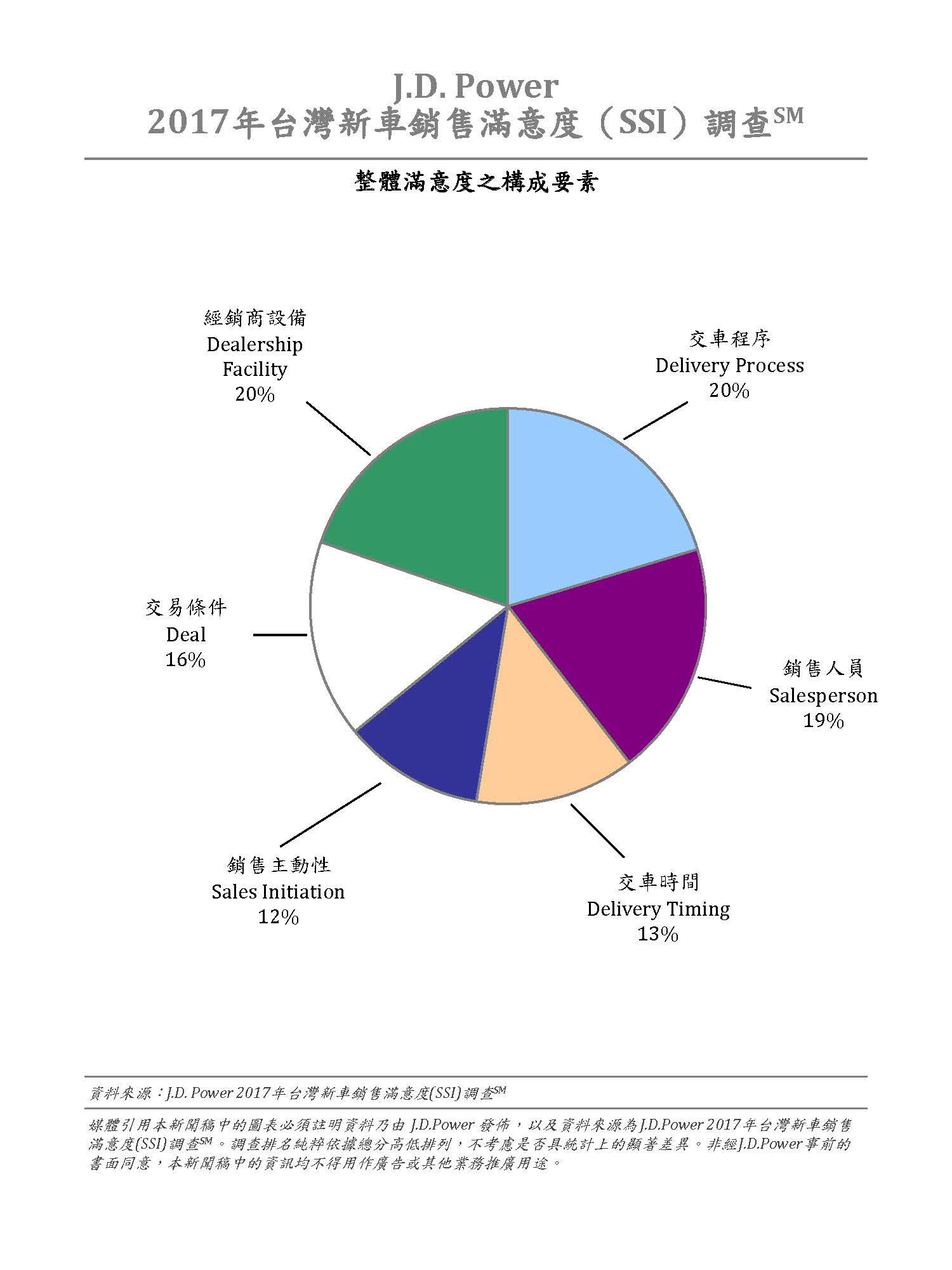 2017年台灣新車銷售滿意度(SSI)調查_整體滿意度調查之構成要素