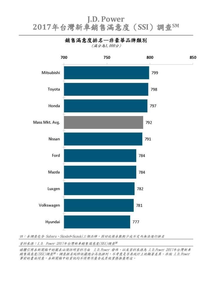 2017年台灣新車銷售滿意度(SSI)調查_銷售滿意度排名(非豪華品牌類別).jpg