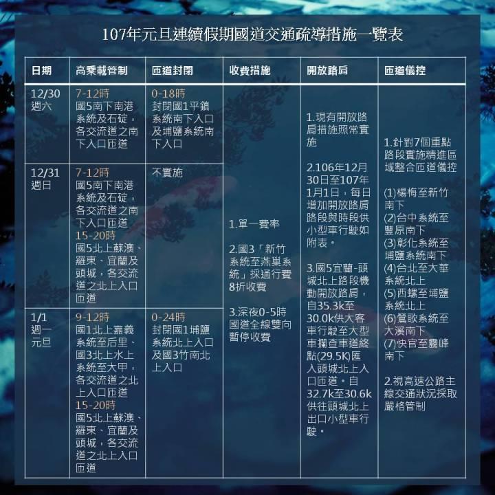 107年元旦連續假期國道交通疏導措施一覽表